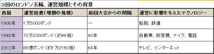 マネセツ111(奥田)オフィシャルS・前編/年表①