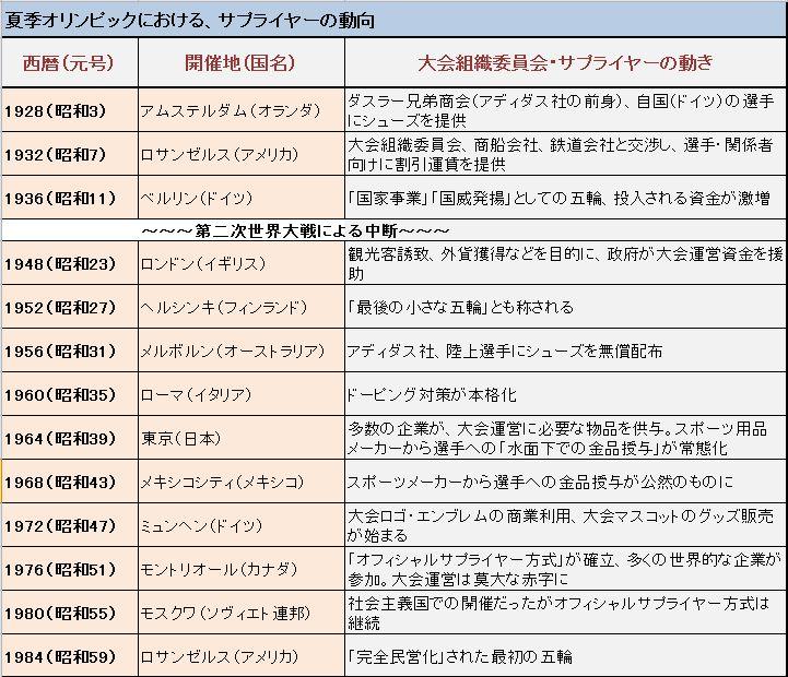 マネセツ112(奥田)オフィシャルS・/年表①