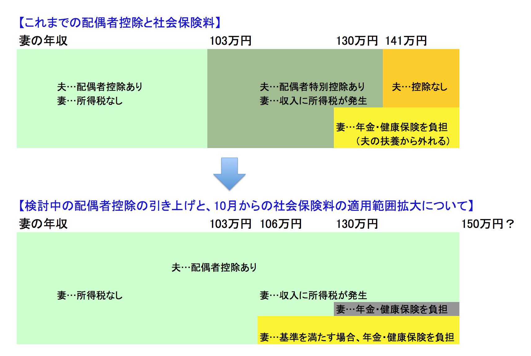 マネセツ121(中村)配偶者控除/図表①