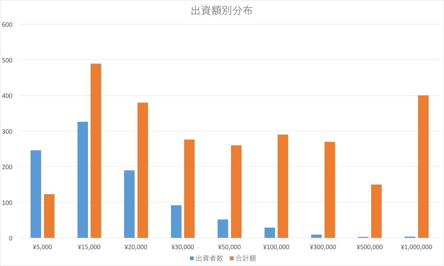 マネセツ124(水野)クラウドF体験記その2//図表①