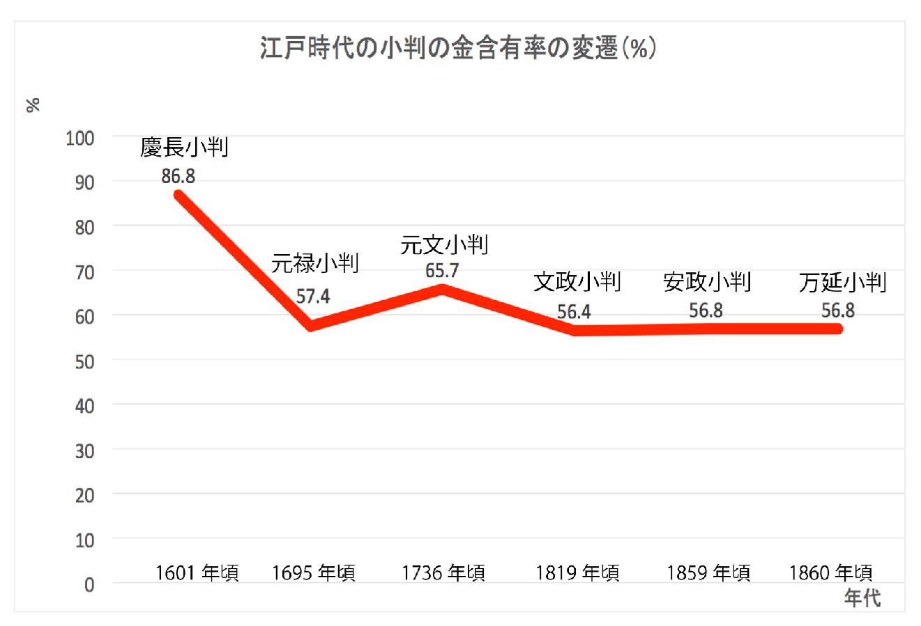 マネセツ125(古賀)江戸の贋金/図表①