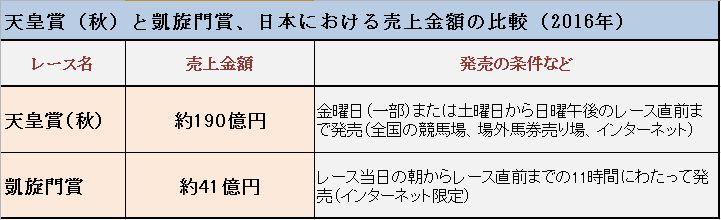 マネセツ134(奥田)JRA海外馬券/表①