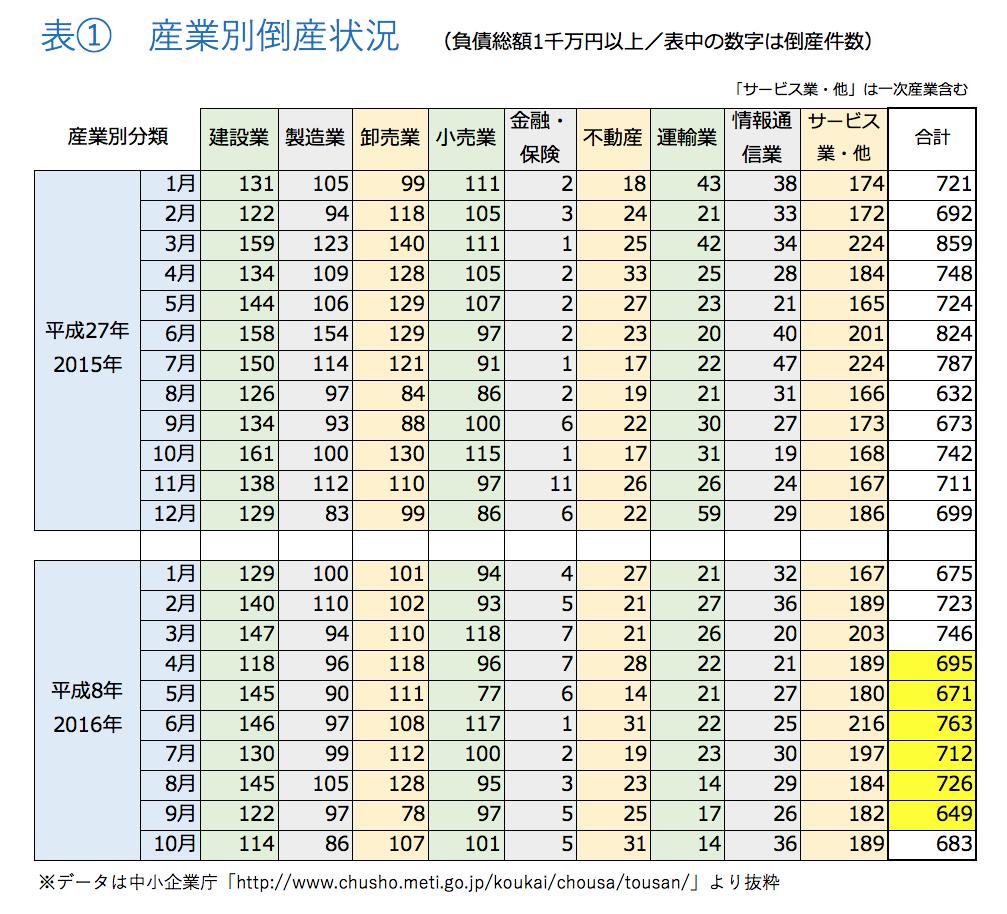 マネセツ136(岩城)倒産件数/表①