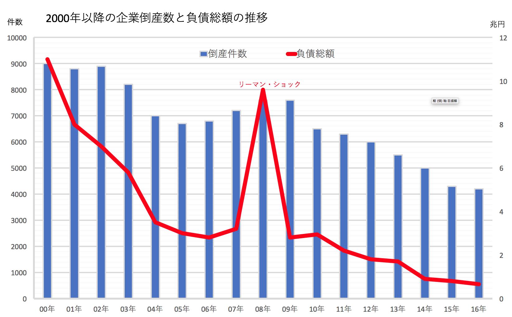 マネセツ136(岩城)倒産件数/表②