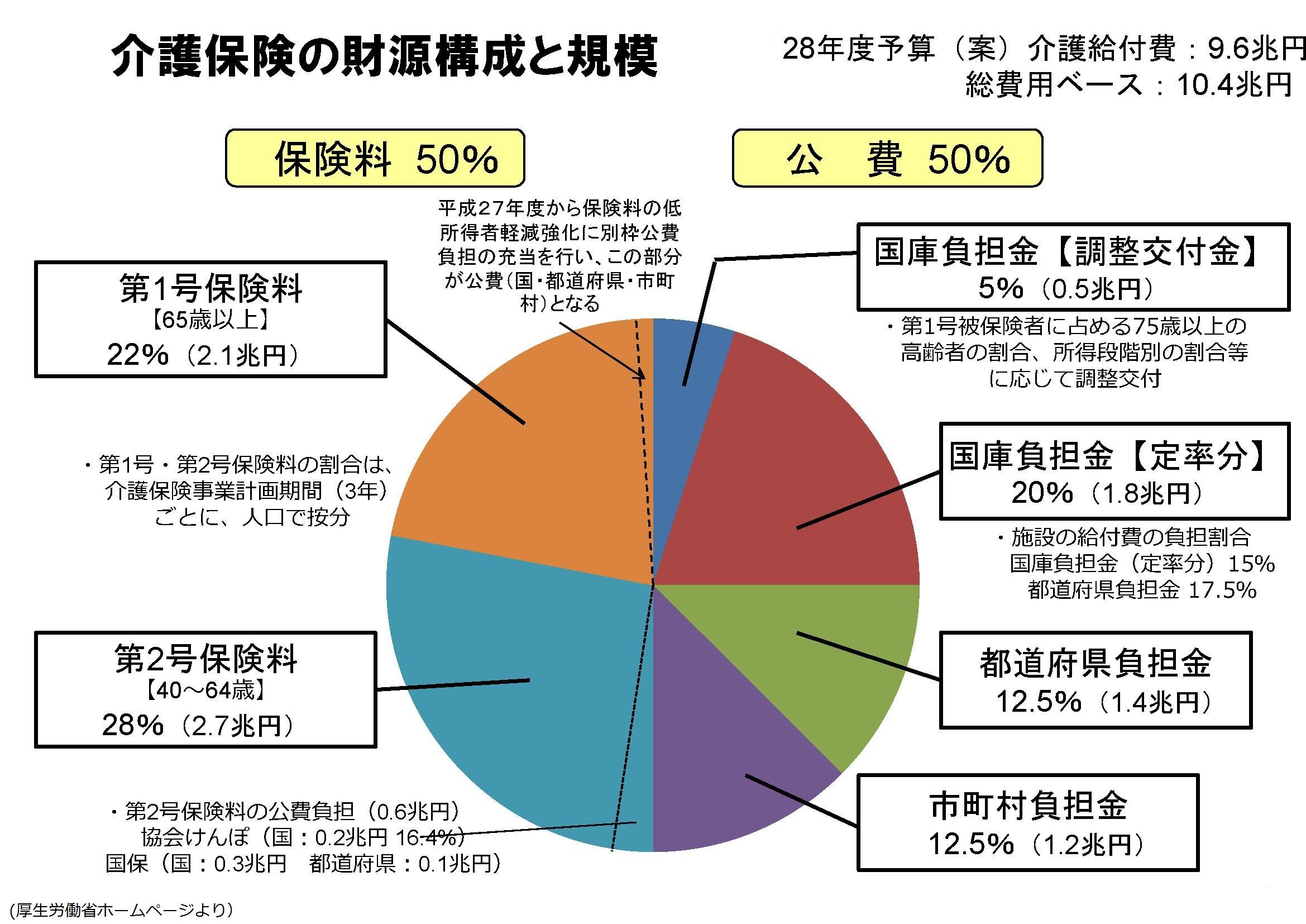 マネセツ137(山本)介護保険の現状と将来/図表1