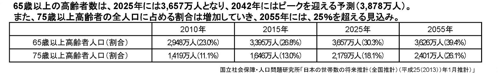 マネセツ137(山本)介護保険の現状と将来/図表2