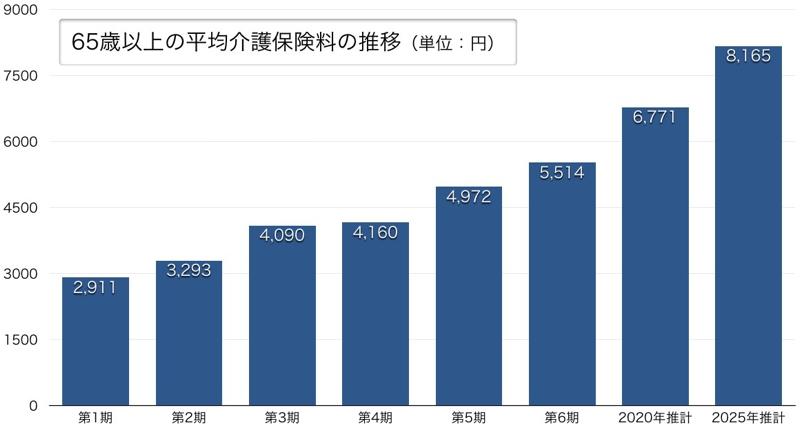 マネセツ137(山本)介護保険の現状と将来/図表3