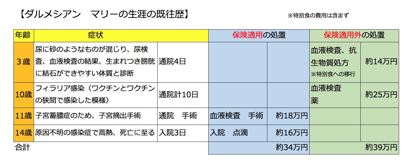 マネセツ140(前田)ペット保険は損か得か/表①