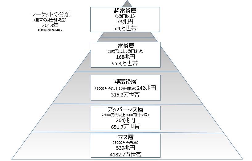 野村総合研究所2013年調査より