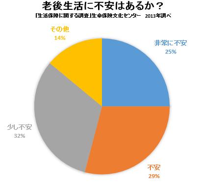 「生活保障に関する調査」(生命保険センター2013年調べ)