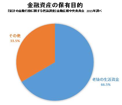 「家計の金融行動に関する世論調査(金融広報中央委員会2015年調べ)