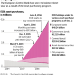 ECB(欧州中央銀行)の緩和政策継続明確化へ