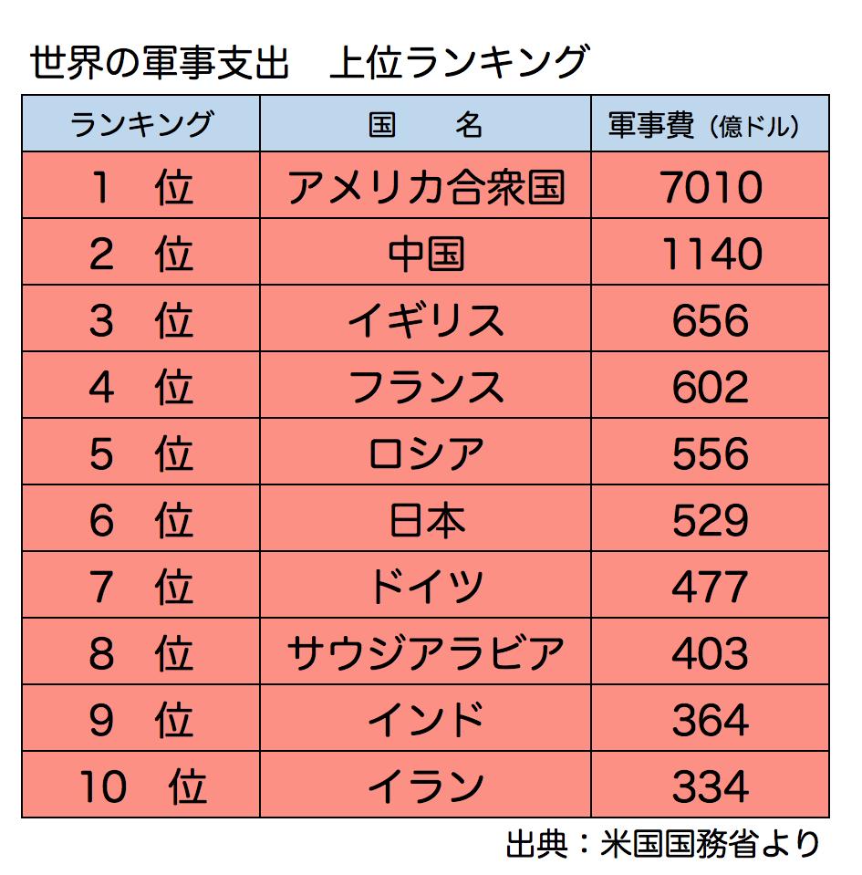 マネセツ151(前田)世界の軍事費/図①