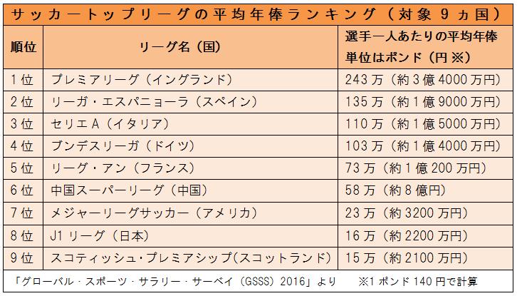 マネセツ152(菱沼)サッカー選手の懐事情/表2