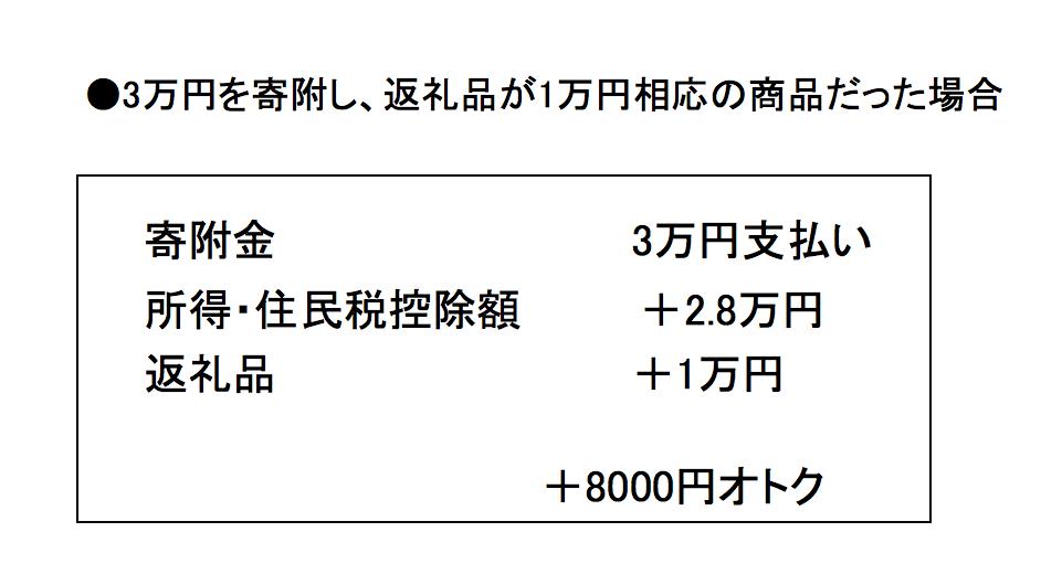 マネセツ154(中村)ふるさと納税/図①