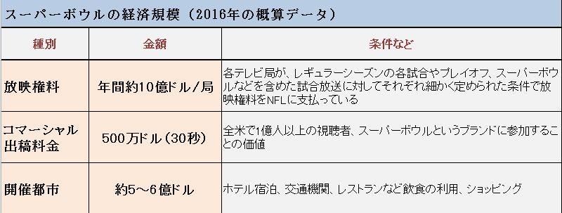 マネセツ155(奥田)スーパーボウル経済効果/図②