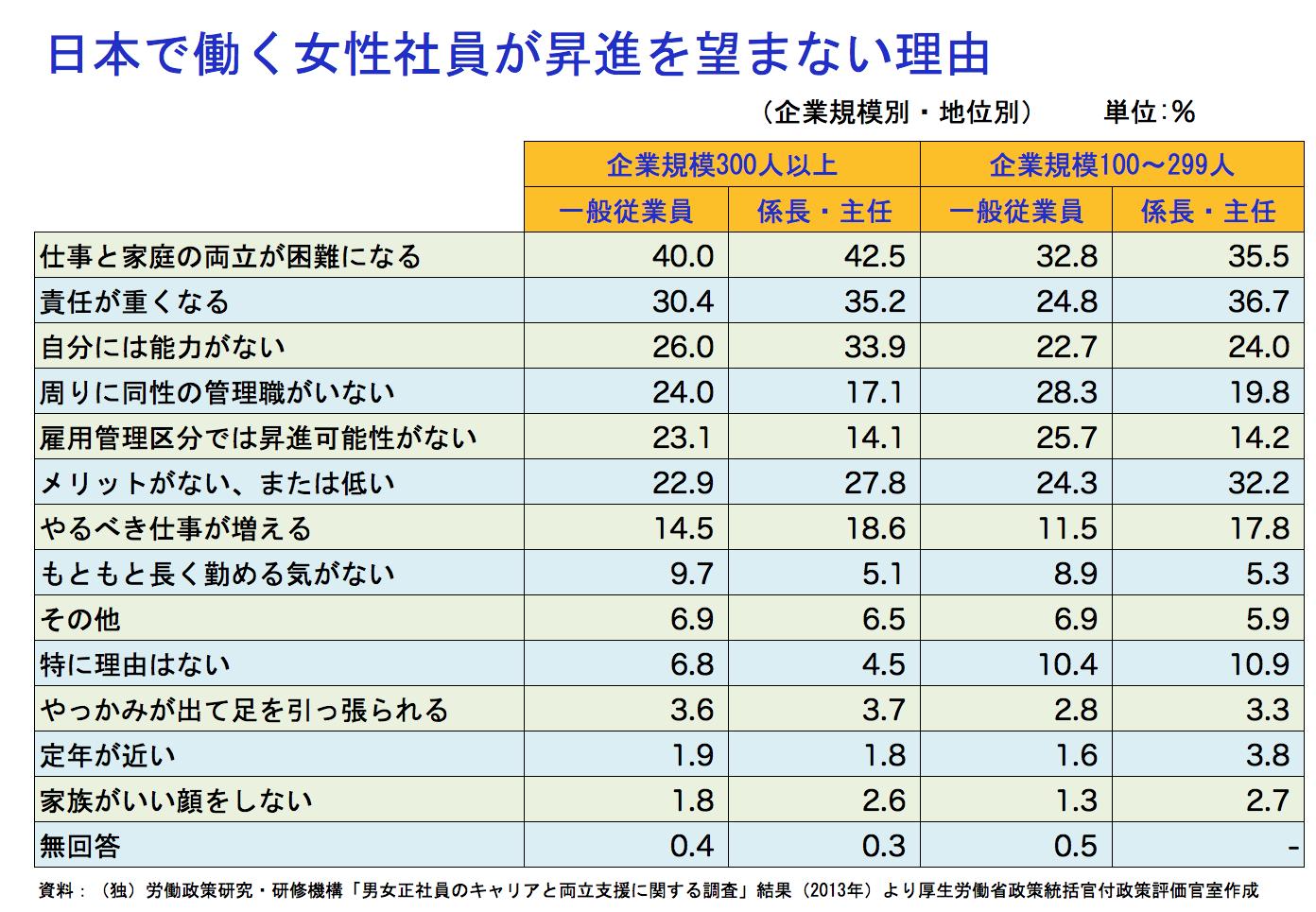 マネセツ156(岩城)専業主婦希望率・第1位の日本/図③