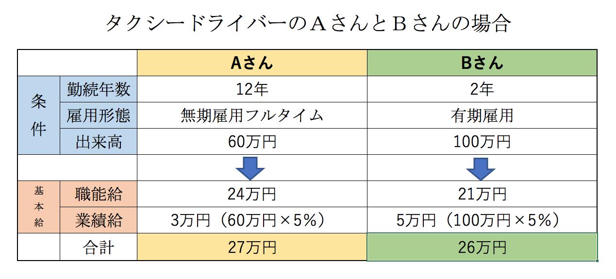 マネセツ158(山本)同一労働同一賃金・基本給/表①