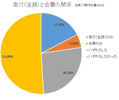 マネセツ159(草川)寄付事情/図表1