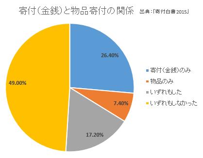 マネセツ159(草川)寄付事情/図表2