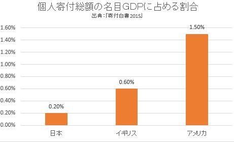 マネセツ159(草川)寄付事情/図表3