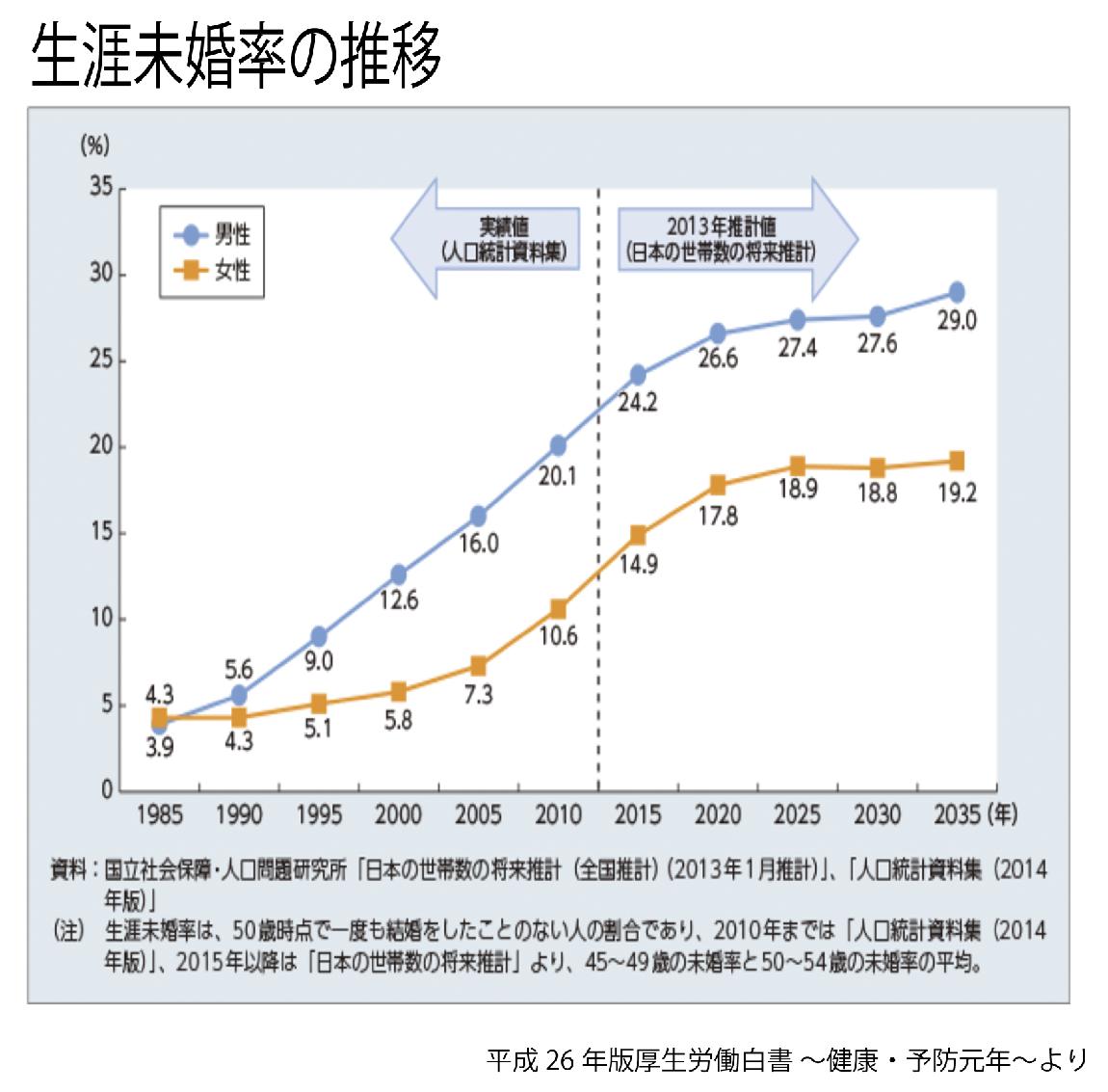 マネセツ161(岩城)専業主婦の労働対価/図①