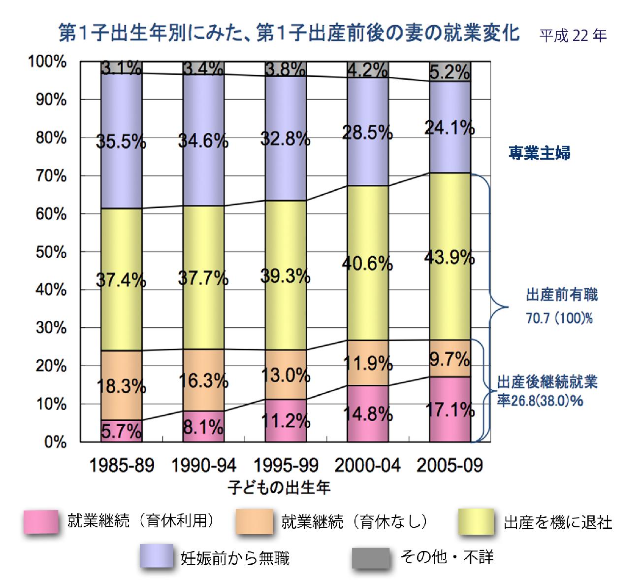 マネセツ161(岩城)専業主婦の労働対価/図②