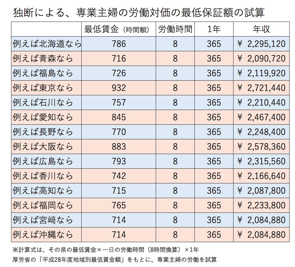 マネセツ161(岩城)専業主婦の労働対価/図③