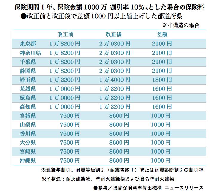 マネセツ164(中村)2017年の値上げ品目//図①