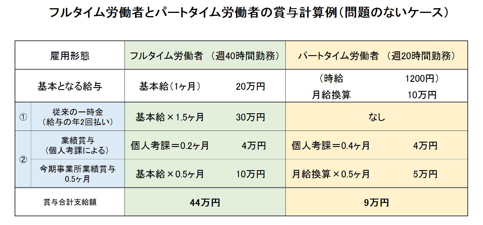 マネセツ166(山本)同一労働同一賃金・手当編/図①