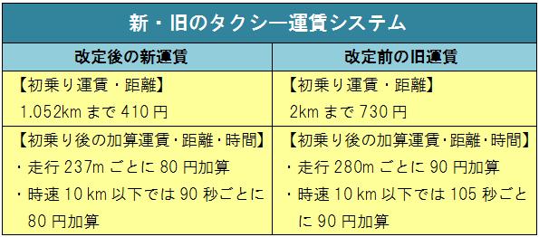 マネセツ167 (菱沼)タクシー初乗り410円/図1