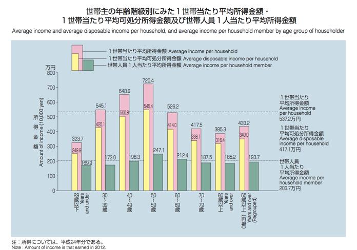 平成 25(2013)年国民生活基礎調査 - 厚生労働省