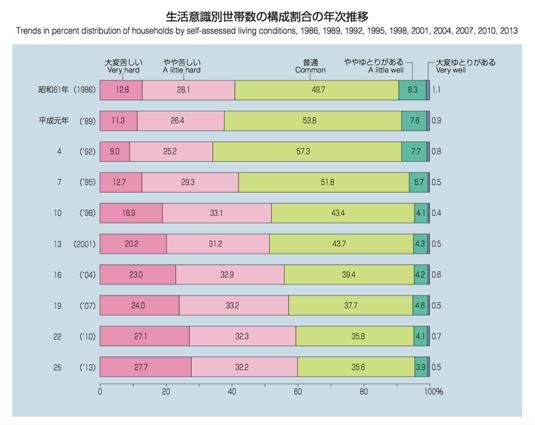 平成 25年国民生活基礎調査 - 厚生労働省