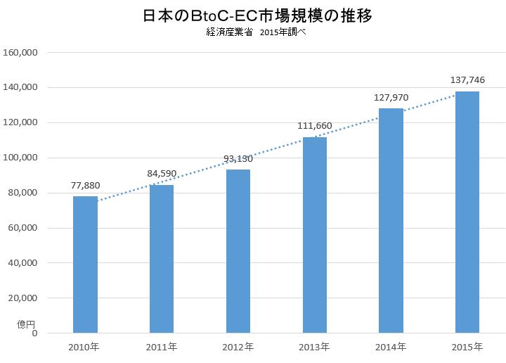 日本のBtoC市場規模の推移