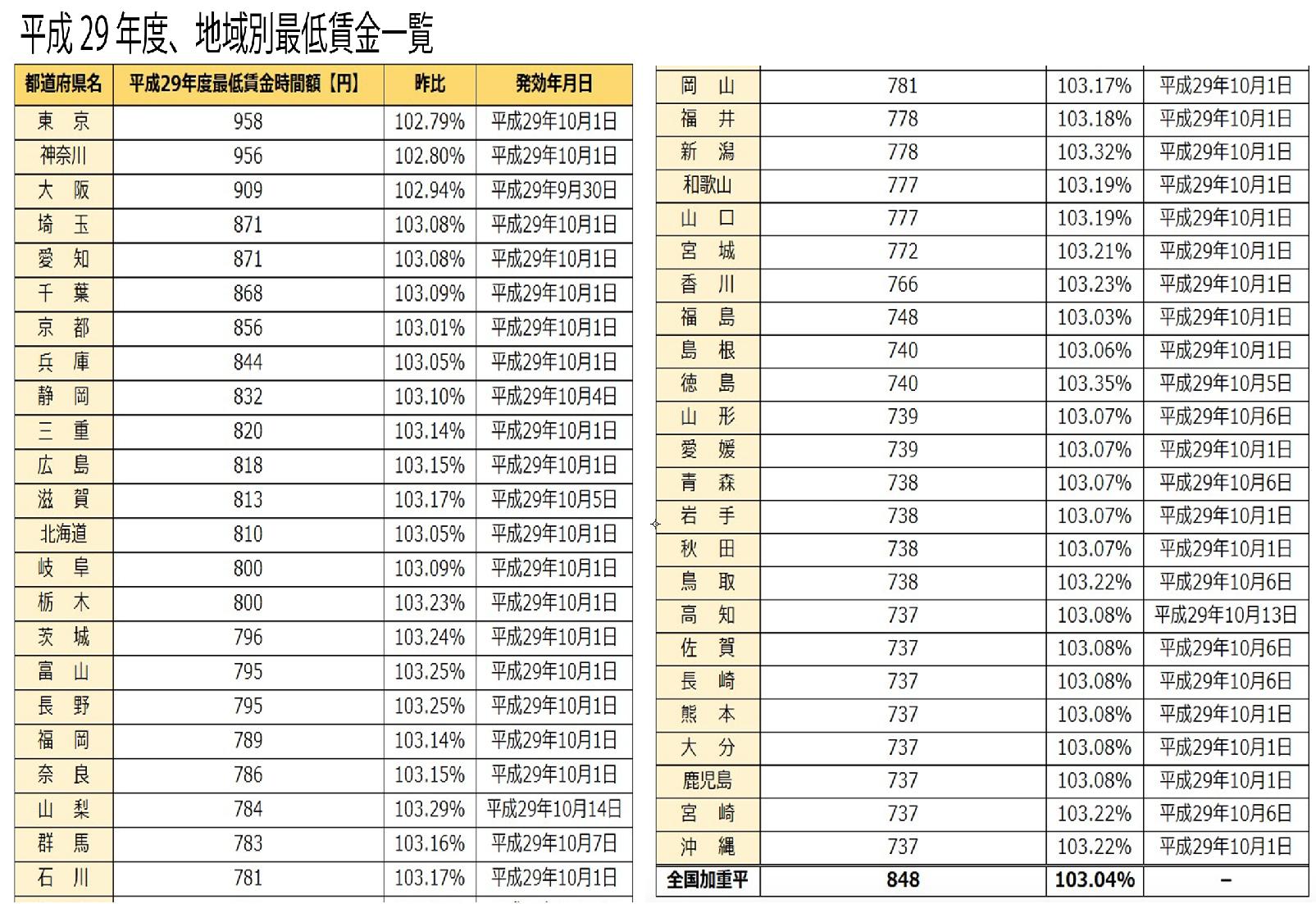 2021 賃金 都 東京 最低
