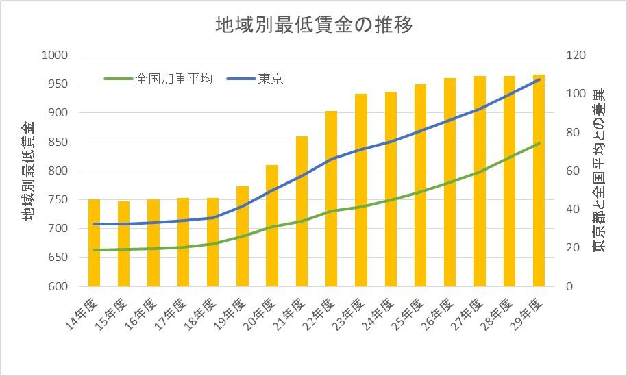 県 最低 賃金 神奈川